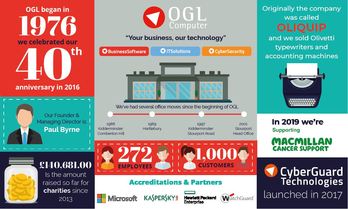 OGL Infographic
