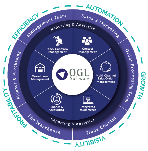 OGL Software Module Wheel